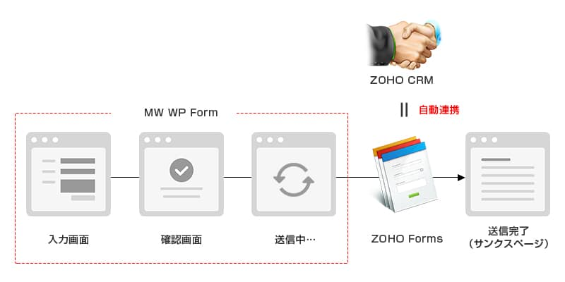 MW WP FormとZOHO Formsの連携イメージ