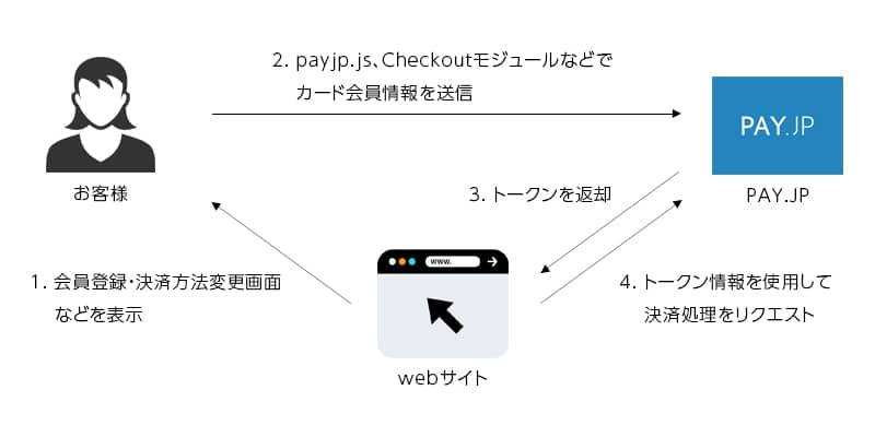 PAY.JPの非通過対応決済フロー