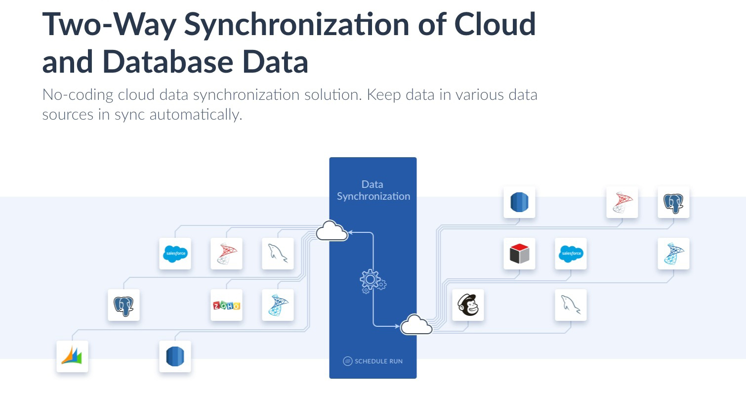 Skyviaで実現するデジタルトランスフォーメーション