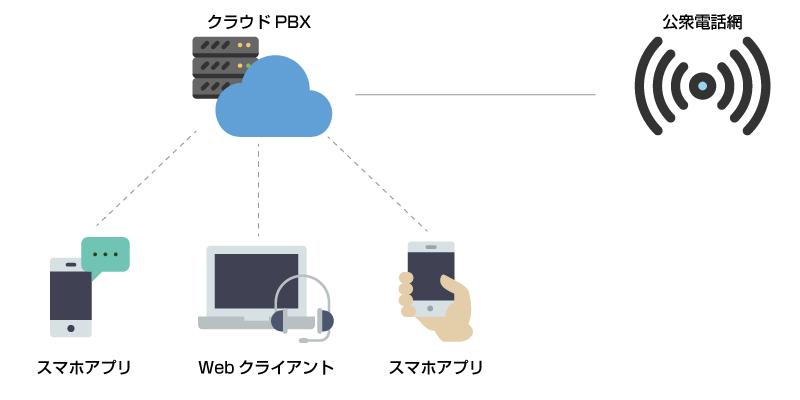クラウドPBXのイメージ