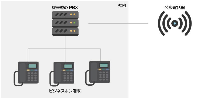 従来型のPBX